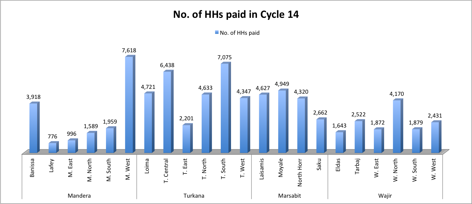 Payment of cycle 14
