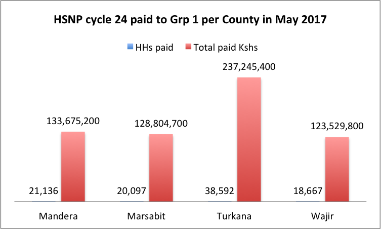 HSNP pays cycle 24 in May 2017