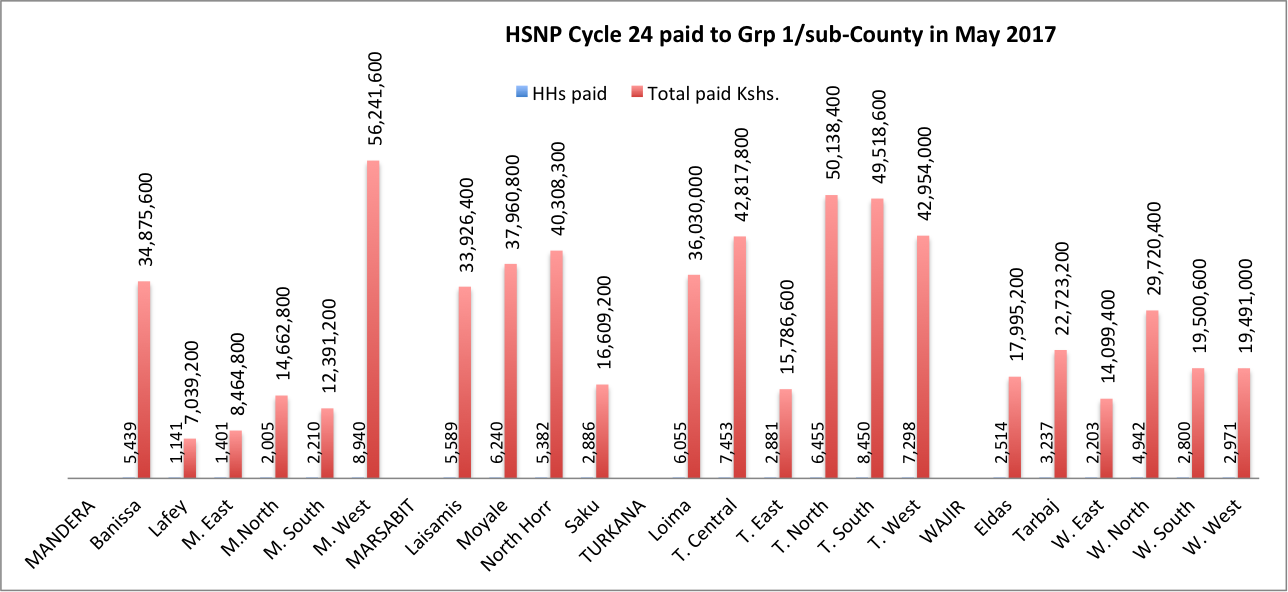 HSNP cycle 24 per sub-Counties in May 2017