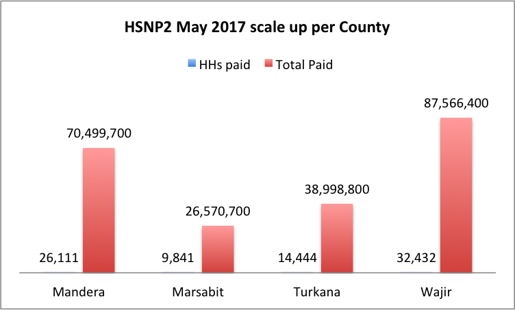 May 2017 Scale up County