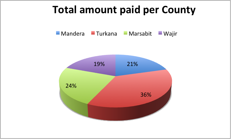 Payment of cycle 14 per County in percentage
