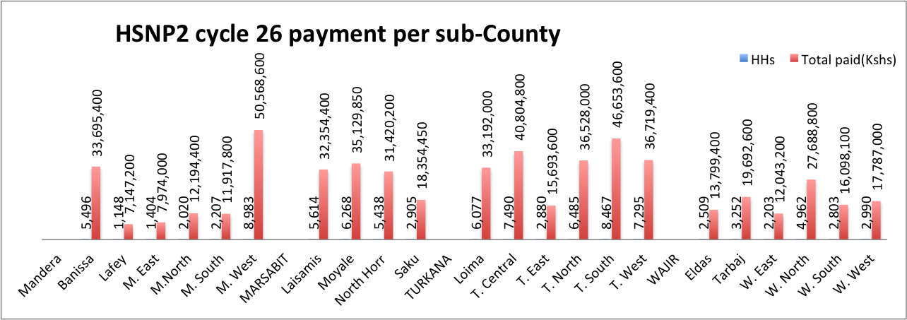 HSNP2 Cycle 26 per sub-County