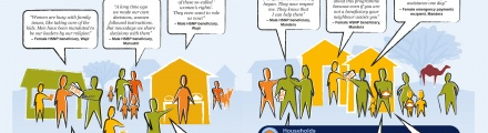 HSNP infographic on changing social norms and relations
